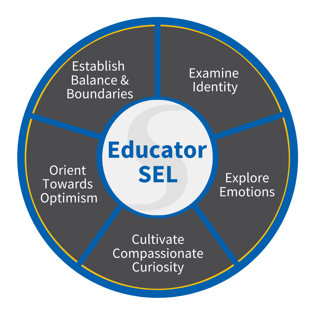 What is SEL for Educators?
