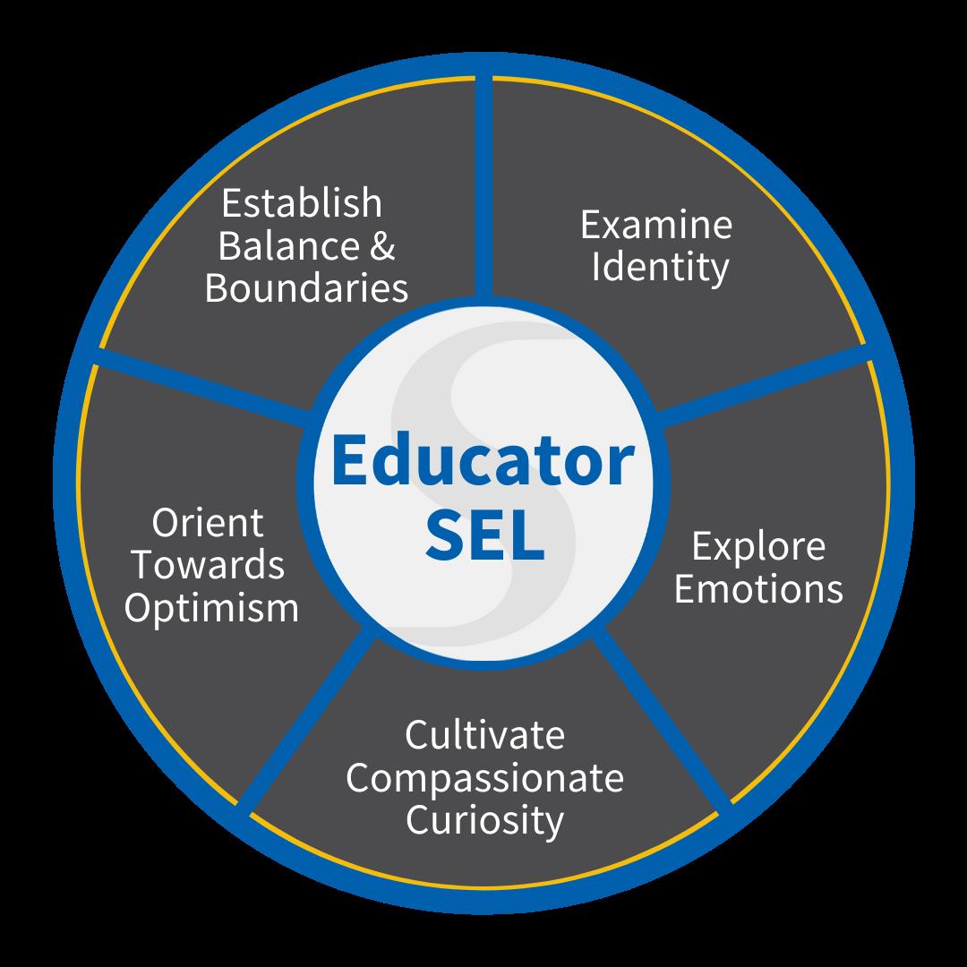 SEL for Educators Toolkit - Transforming Education