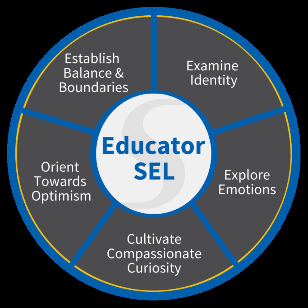 educator sel graphic